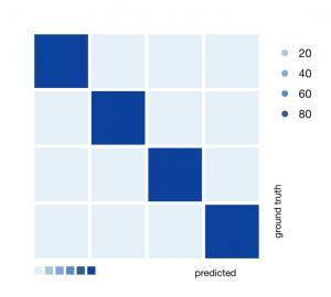 Confusion Matrix in AI