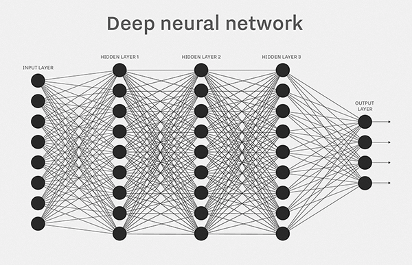 deep learning network